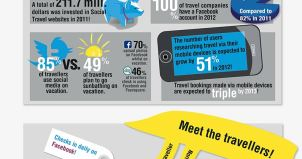 The evolution of social travel