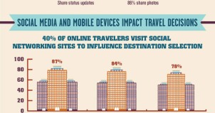 Travel and social media