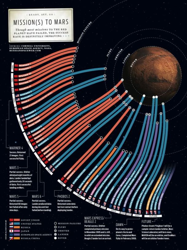 Successful and failed Missions to Mars
