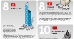 Most expensive cities in the world